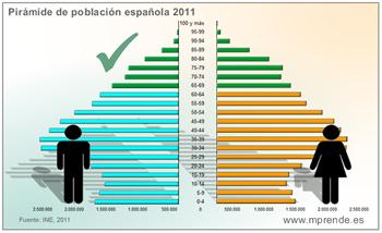 Pirámide de población española, 2011