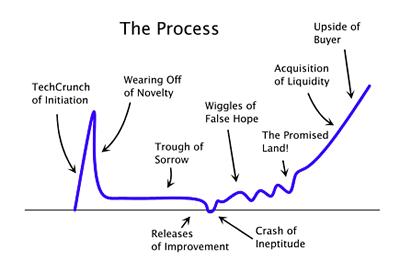 Paul Graham's startup curve
