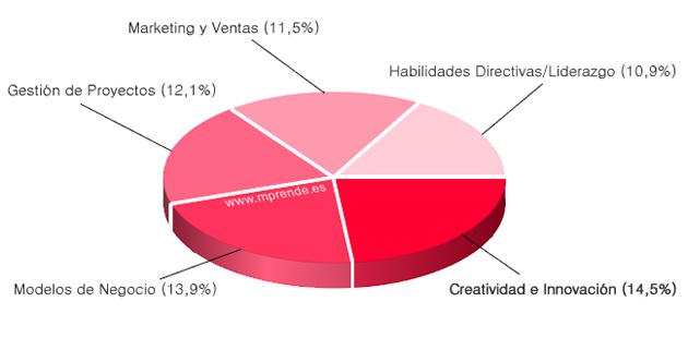 formacion_emprendedores_5_mas_importantes_mprende.es