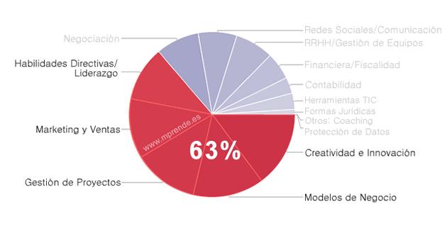formacion_emprendedores_porcentaje_5_mas_importantes_mprende.es
