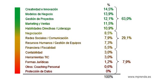 formacion_emprendedores_porcentaje_todas_mprende.es