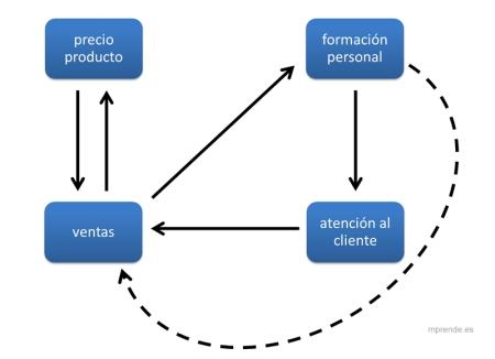 figura_ejemplo_relaciones_directa-indirecta