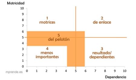 grafico_MICMAC-mprende.es