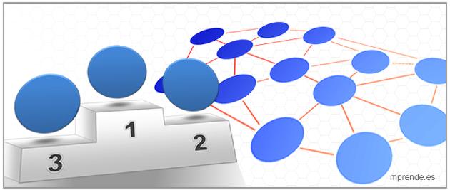 Método MICMAC (II) - Análisis estructural para la toma de decisiones-mprende.es