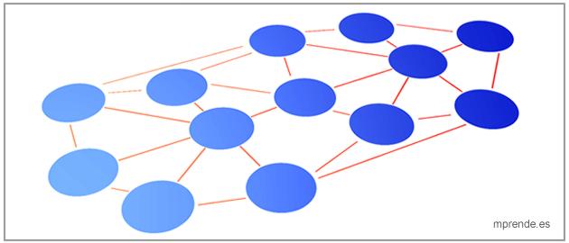 Análisis estructural para la toma de decisiones - mprende.es