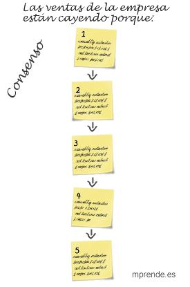 Ejemplo de panel de consenso de respuestas en Herramientas: Los cinco 'porqués'. Buscar la raíz del problema - mprende.es